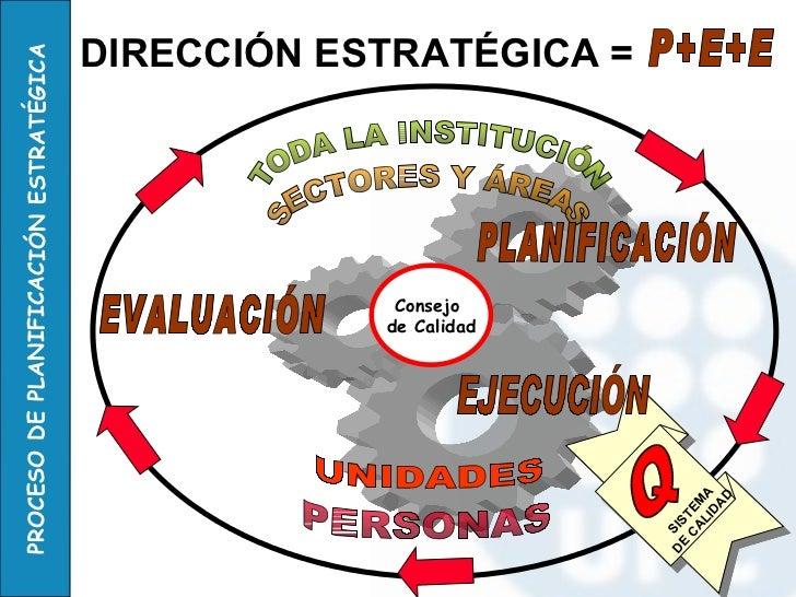 TODA LA INSTITUCIÓN SECTORES Y ÁREAS UNIDADES PERSONAS Q PLANIFICACIÓN EVALUACIÓN EJECUCIÓN Consejo  de Calidad SISTEMA DE...