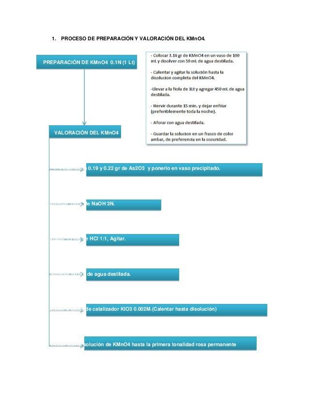 1. PROCESO DE PREPARACIÓN Y VALORACIÓN DEL KMnO4. PREPARACIÓN DE KMnO4 0.1N (1 Lt) VALORACIÓN DEL KMnO4 1º Pesar entre 0.1...