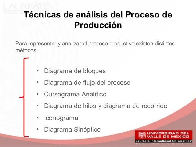 Diagrama de flujo de proceso de produccion autos post for Descripcion del proceso de produccion