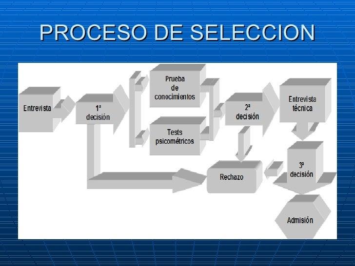 Proceso de seleccin ccuart Choice Image