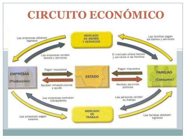 Circuito Economico : Proceso económico