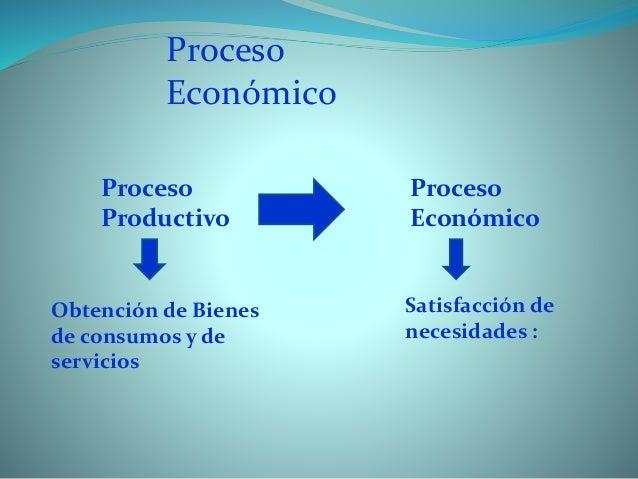 Proceso Económico Proceso Productivo Proceso Económico Obtención de Bienes de consumos y de servicios Satisfacción de nece...