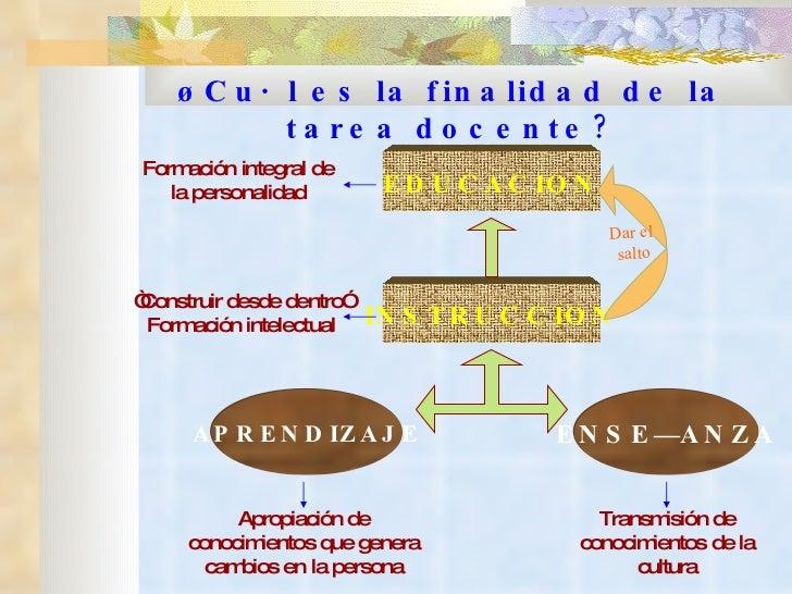 ¿Cuál es la finalidad de la tarea docente? ENSEÑANZA APRENDIZAJE INSTRUCCION EDUCACION Transmisión de conocimientos de la ...