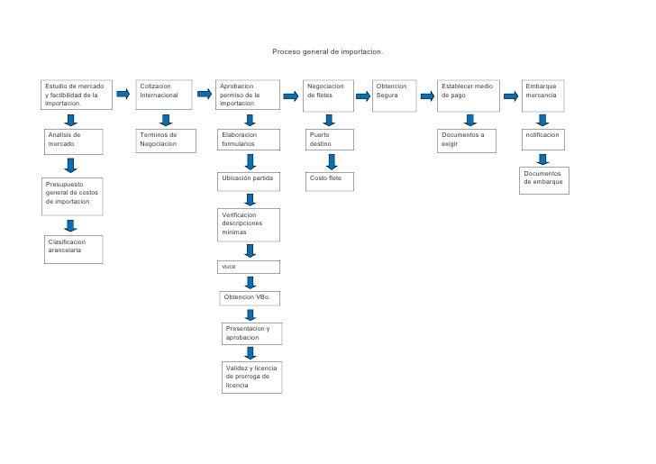 Proceso general de importacion.    Estudio de mercado     Cotizacion      Aprobacion                  Negociacion         ...