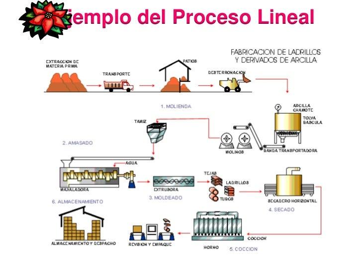 Proceso lineal e intermitente for Procesos de produccion de alimentos