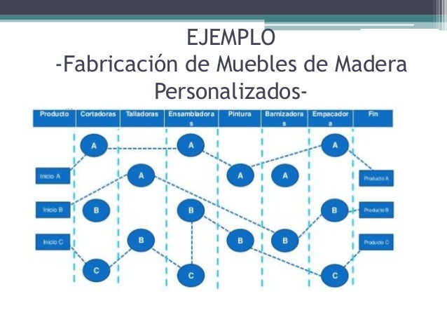 Proceso lineal e intermitente for Software para fabricacion de muebles