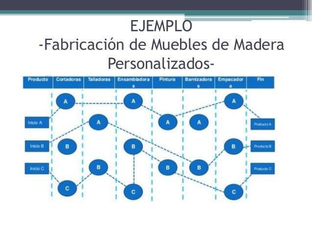 Proceso lineal e intermitente for Software fabricacion de muebles