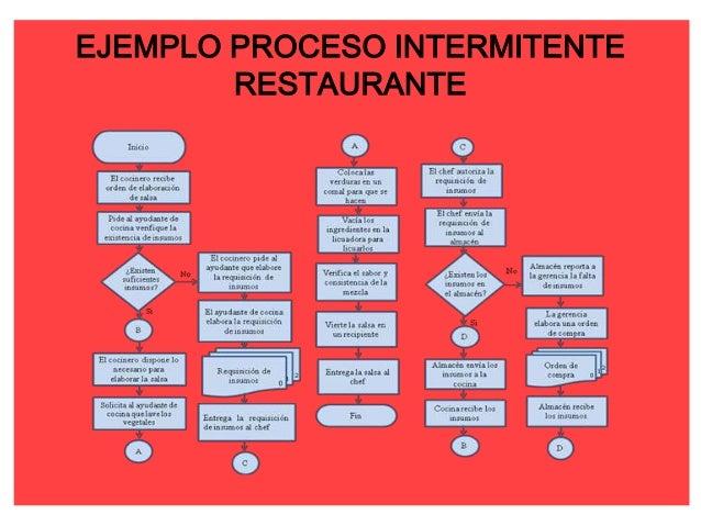 Proceso lineal y proceso intermitente Proceso de produccion en un restaurante