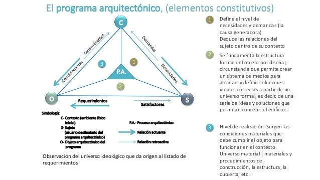 Proceso metodol gico del dise o arquitect nico for Ejemplo de programa de necesidades arquitectura