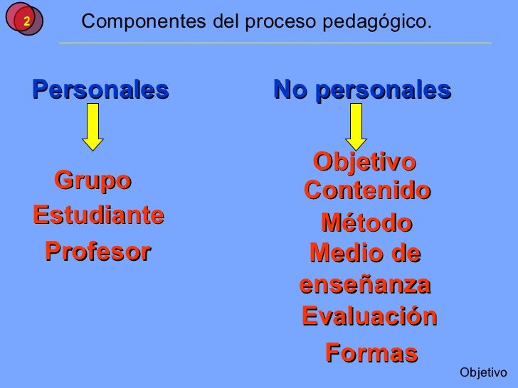 Componentes del proceso pedagógico. Personales Grupo No personales Estudiante Profesor Objetivo Contenido Método Medio de ...