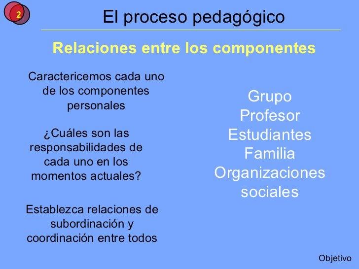 El proceso pedagógico Relaciones entre los componentes ¿Cuáles son las responsabilidades de cada uno en los momentos actua...