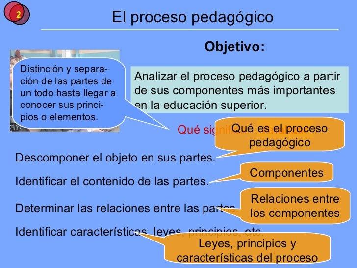 El proceso pedagógico Analizar el proceso pedagógico a partir de sus componentes más importantes en la educación superior....