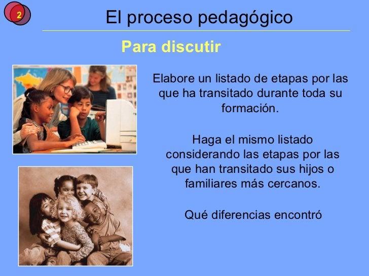 El proceso pedagógico Para discutir Elabore un listado de etapas por las que ha transitado durante toda su formación. Haga...