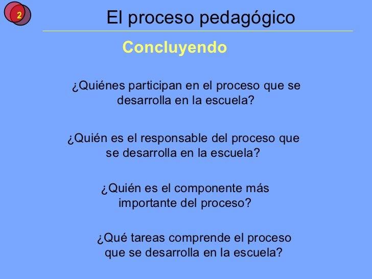 El proceso pedagógico Concluyendo ¿Quién es el responsable del proceso que se desarrolla en la escuela? ¿Quién es el compo...