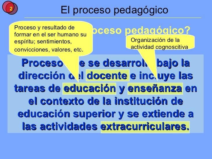 El proceso pedagógico Proceso que se desarrolla bajo la dirección del docente e incluye las tareas de educación y enseñanz...