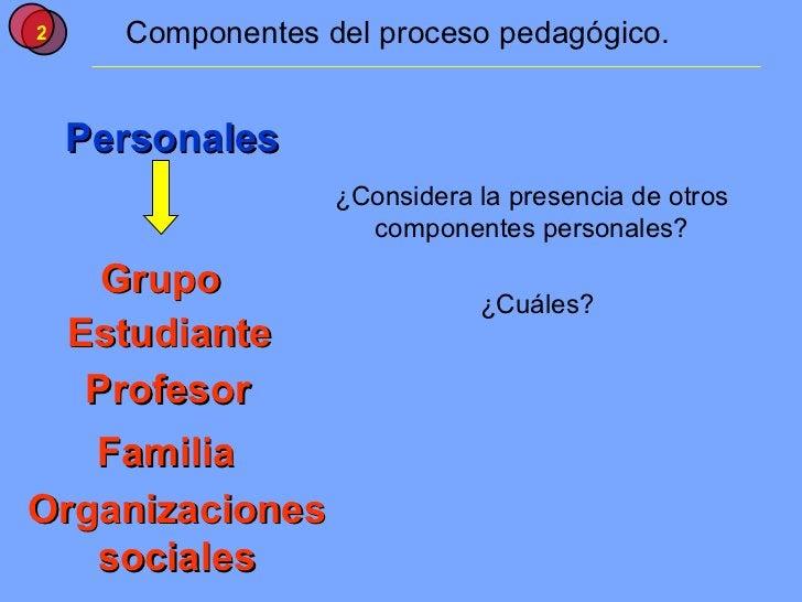 Componentes del proceso pedagógico. Personales Grupo Estudiante Profesor ¿Considera la presencia de otros componentes pers...