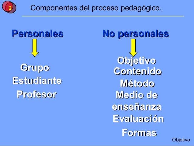 2      Componentes del proceso pedagógico.    Personales            No personales                             Objetivo    ...