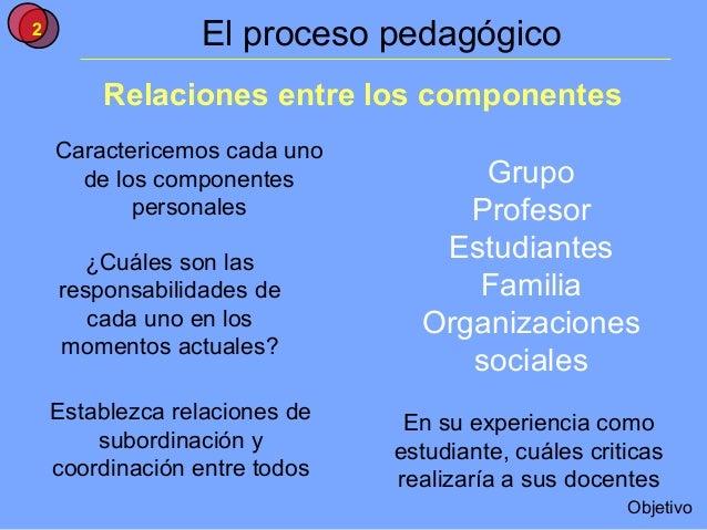 2                 El proceso pedagógico        Relaciones entre los componentes    Caractericemos cada uno      de los com...