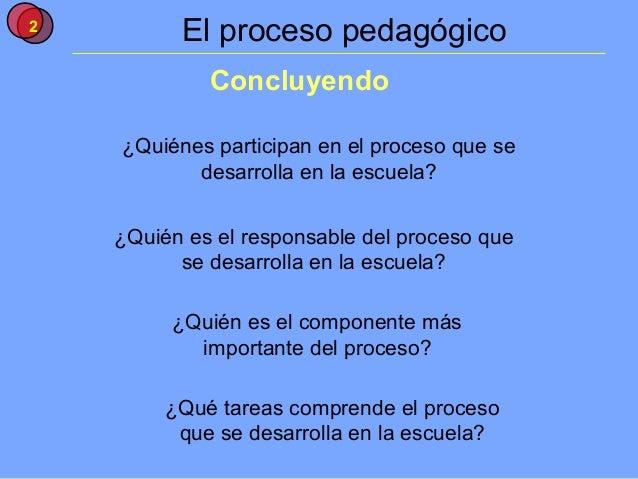 2          El proceso pedagógico             Concluyendo    ¿Quiénes participan en el proceso que se           desarrolla ...