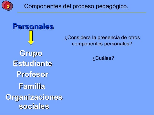 2     Componentes del proceso pedagógico.    Personales                   ¿Considera la presencia de otros                ...