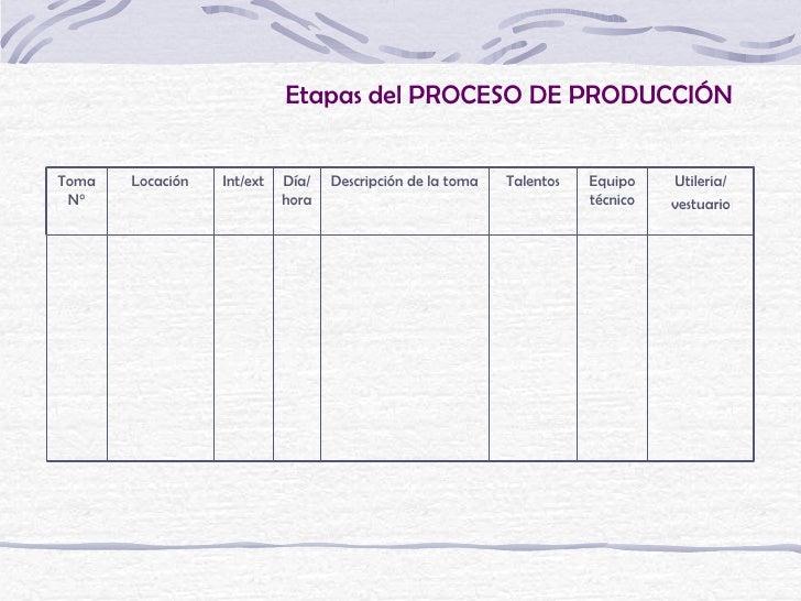 Etapas del PROCESO DE PRODUCCIÓNToma   Locación   Int/ext   Día/   Descripción de la toma   Talentos   Equipo    Utileria/...