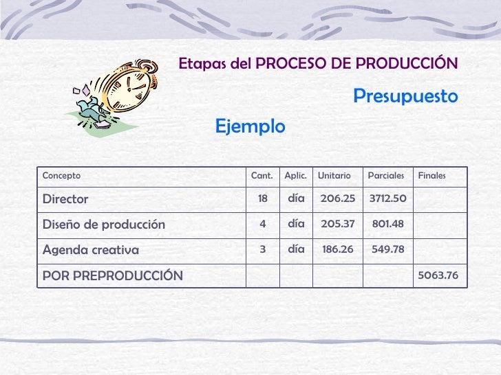 Etapas del PROCESO DE PRODUCCIÓN                                                           Presupuesto                    ...