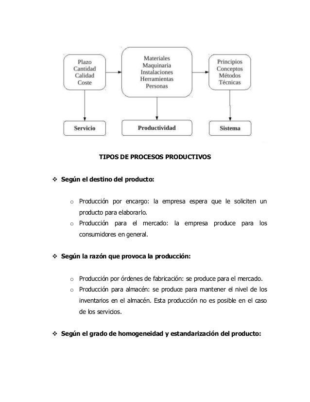 Proceso productivo Manual de procesos y procedimientos de una empresa de alimentos