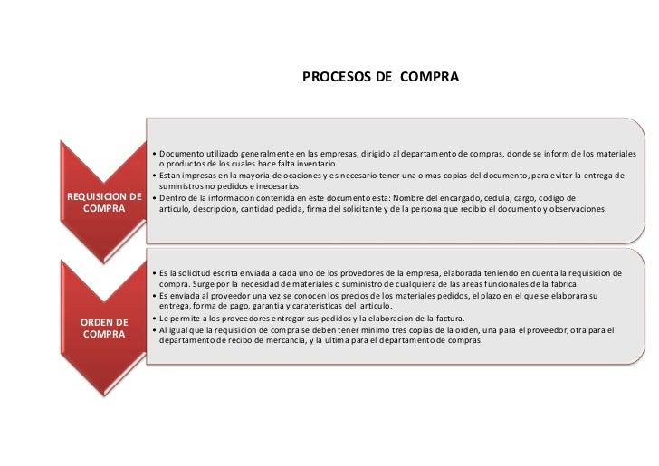 PROCESOS DE  COMPRA<br />                  PROCESOS DE ALMACENAMIENTO<br />        PROCESOS D...