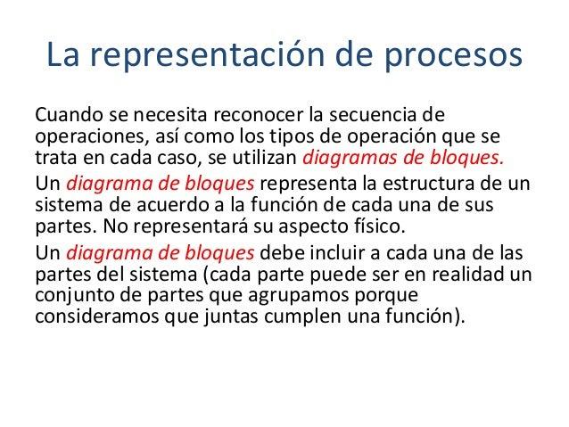 La representación de procesos Cuando se necesita reconocer la secuencia de operaciones, así como los tipos de operación qu...