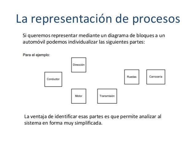 La representación de procesos Si queremos representar mediante un diagrama de bloques a un automóvil podemos individualiza...