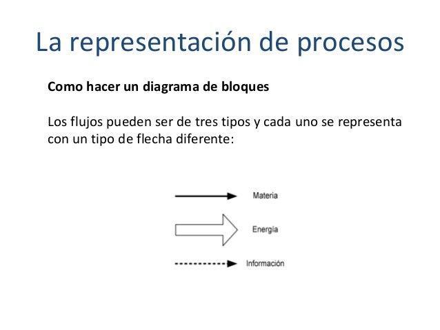 La representación de procesos Como hacer un diagrama de bloques Los flujos pueden ser de tres tipos y cada uno se represen...