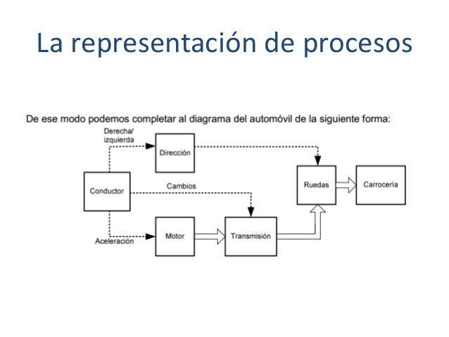 La representación de procesos