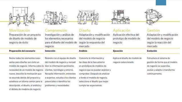 Procesos - Generación de Modelo de Negocios