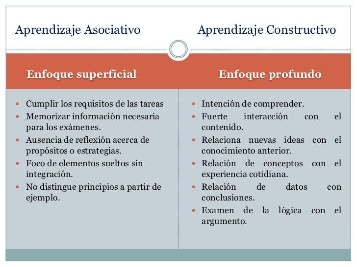 Enfoque superficial<br />          Enfoque profundo<br />Cumplir los requisitos de las tareas<br />Memorizar informaci...