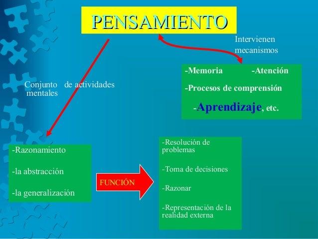 PENSAMIENTOPENSAMIENTO -Memoria -Atención -Procesos de comprensión -Aprendizaje, etc. -Razonamiento -la abstracción -la ge...