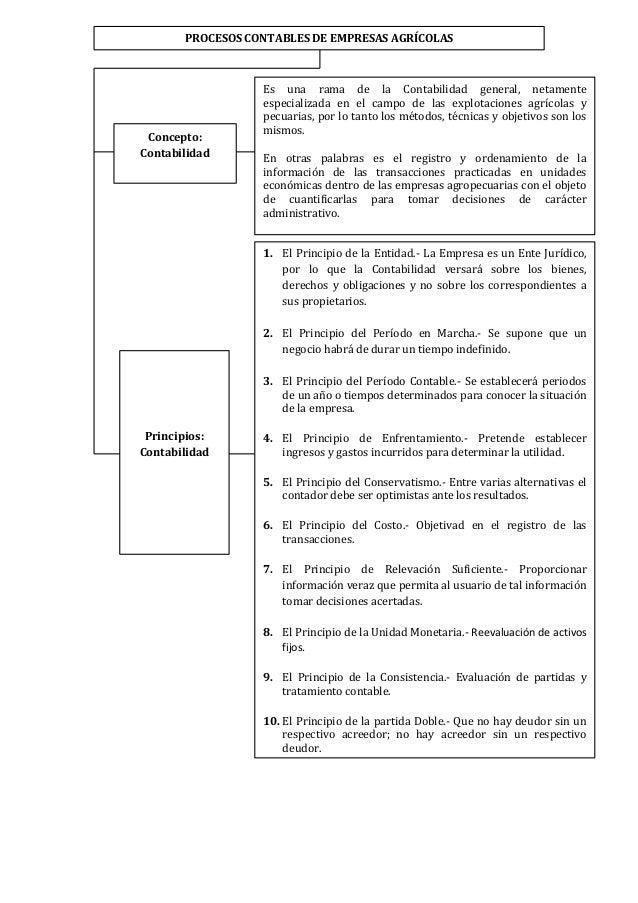PROCESOS CONTABLES DE EMPRESAS AGRÍCOLAS                  Es una rama de la Contabilidad general, netamente               ...