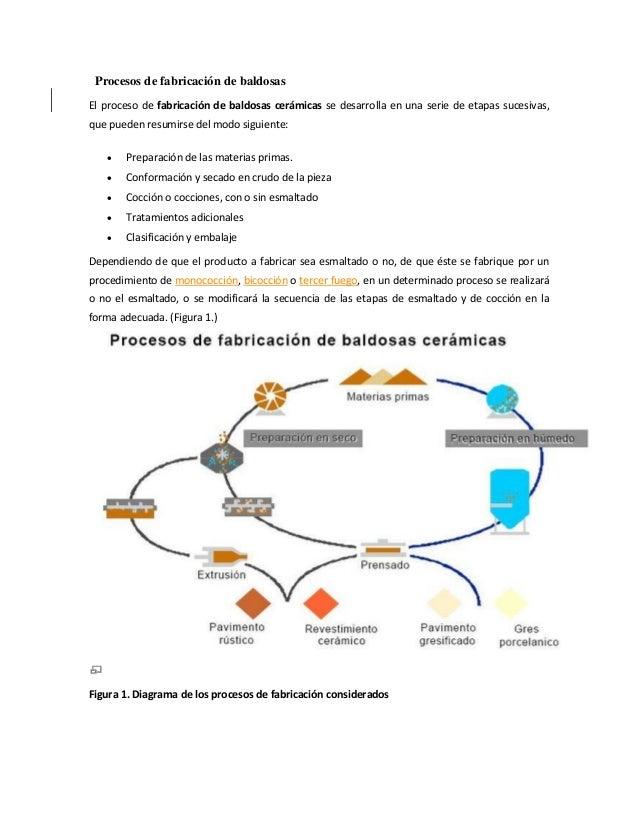 Procesos de fabricación de baldosas El proceso de fabricación de baldosas cerámicas se desarrolla en una serie de etapas s...