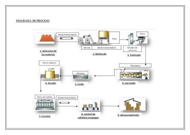 Procesos de fabricacion de ceramicas for Ceramica fabricacion