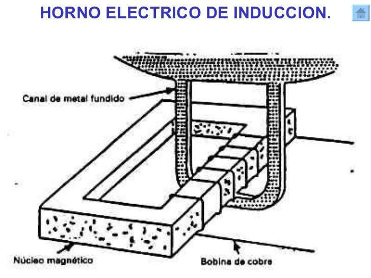Proceso sider rgico y clasificaci n de hornos for Hornos y placas de induccion