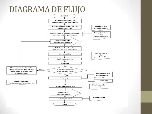 Procesos industriales de inyeccion en plastiformas diagrama de flujo inicio clasificacin ccuart Gallery