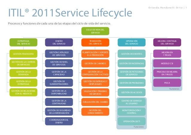 ITIL Training Guide