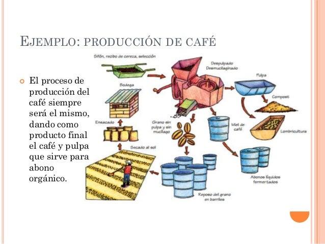 Procesos lineales e intermitentes for Procesos de produccion de alimentos