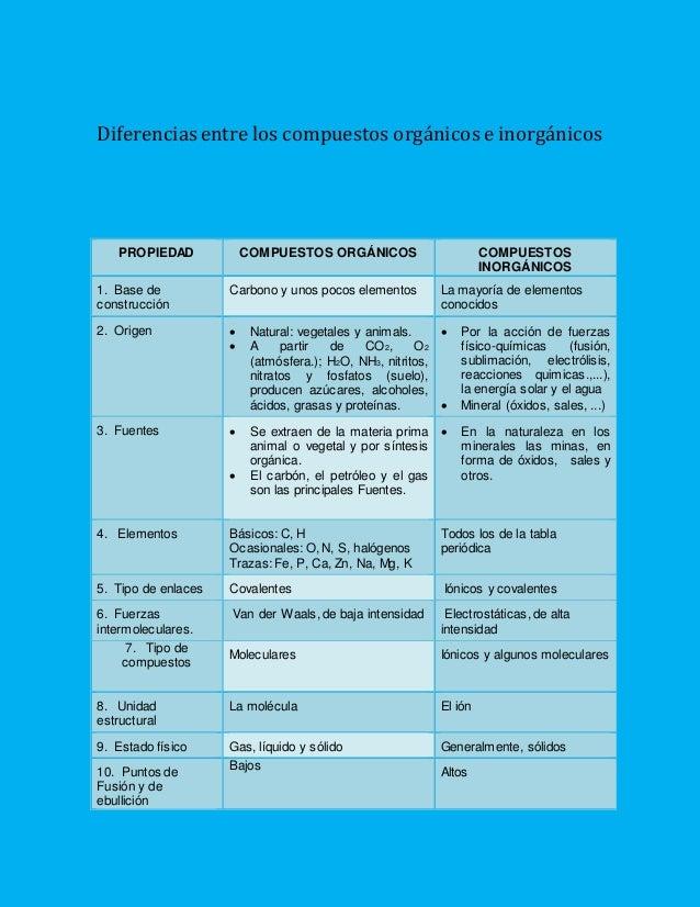 Diferencias entre los compuestos orgánicos e inorgánicos PROPIEDAD COMPUESTOS ORGÁNICOS COMPUESTOS INORGÁNICOS 1. Base de ...