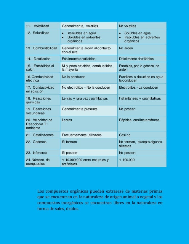 11. Volatilidad Generalmente, volatiles No volatiles 12. Solubilidad  Insolubles en agua  Solubles en solventes orgánico...