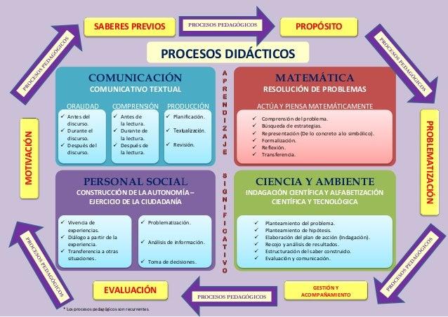 COMUNICACIÓN COMUNICATIVO TEXTUAL ORALIDAD COMPRENSIÓN PRODUCCIÓN MATEMÁTICA RESOLUCIÓN DE PROBLEMAS ACTÚA Y PIENSA MATEMÁ...