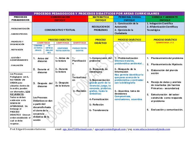 PROCESOS PEDAGOGICOS Y PROCESOS DIDACTICOS POR AREAS CURRICULARES PROCESOS PEDAGOGICOS COMUNICACIÓN MATEMATICA PERSONAL SO...