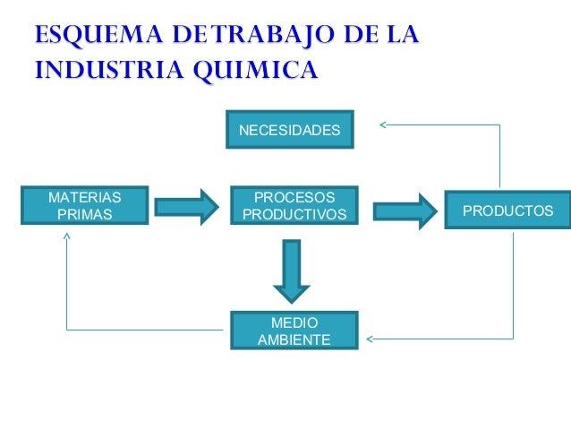 Procesos quimicos industriales y los materiales para for Procesos de produccion de alimentos