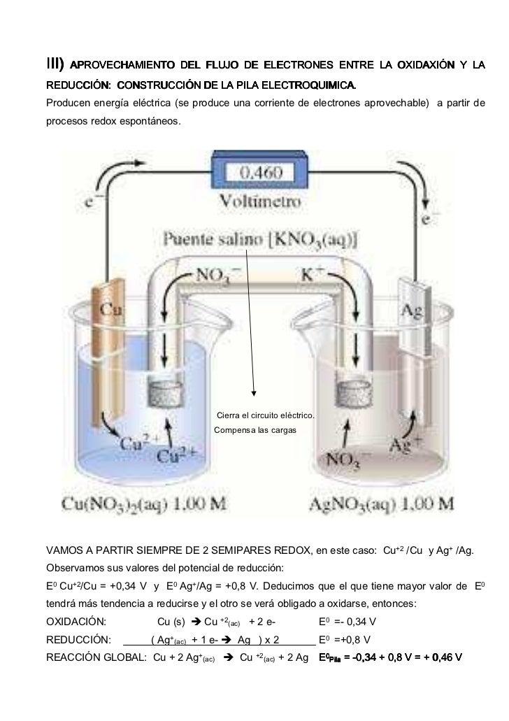 III) II)   APROVECHAMIENTO DEL FLUJO DE ELECTRONES ENTRE LA OXIDAXIÓN Y LAREDUCCIÓN: CONSTRUCCIÓN DE LA PILA ELECTROQUIMIC...