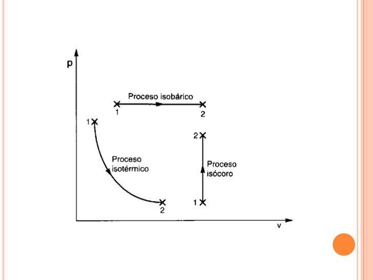 TERMODINÁMICA:La termodinámica es la parte de la física que permite entender el comportamiento de diversos procesos. Estos...