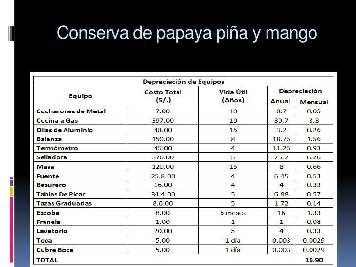 Proceso y estructura de costo de producci n for Presupuesto cocina industrial